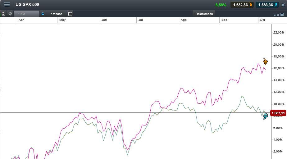 La fortuna nos ha acompañado a muchos, eramos bajistas y el mercado se ha desplazado a la baja. Si miramos el gráfico del S&P, éste a reunido muchos condicionantes para este movimiento a la baja.